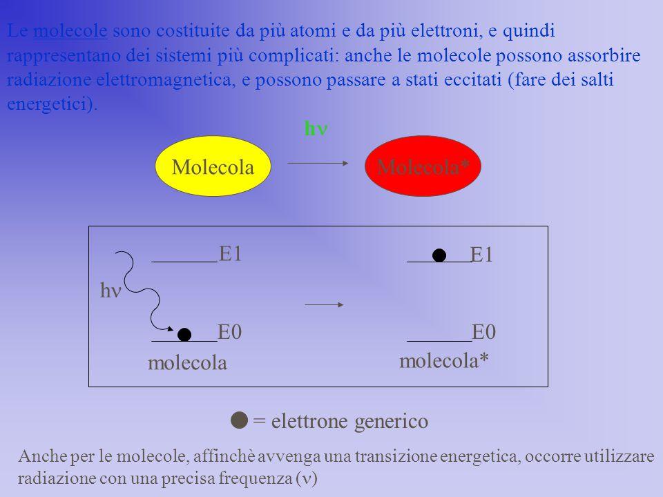 molecola molecola* h E0 E1 Le molecole sono costituite da più atomi e da più elettroni, e quindi rappresentano dei sistemi più complicati: anche le mo