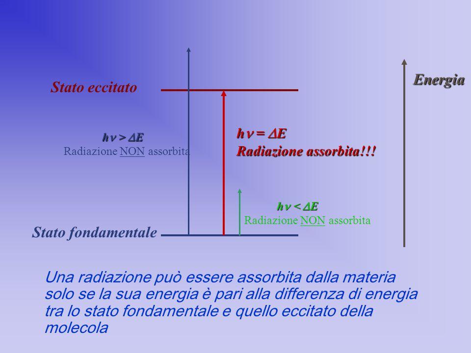 Una radiazione può essere assorbita dalla materia solo se la sua energia è pari alla differenza di energia tra lo stato fondamentale e quello eccitato