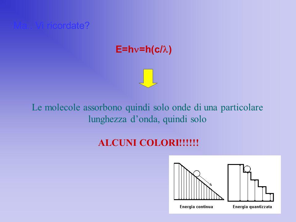 Ma.. Vi ricordate? E=h =h(c/ ) Le molecole assorbono quindi solo onde di una particolare lunghezza d'onda, quindi solo ALCUNI COLORI!!!!!!