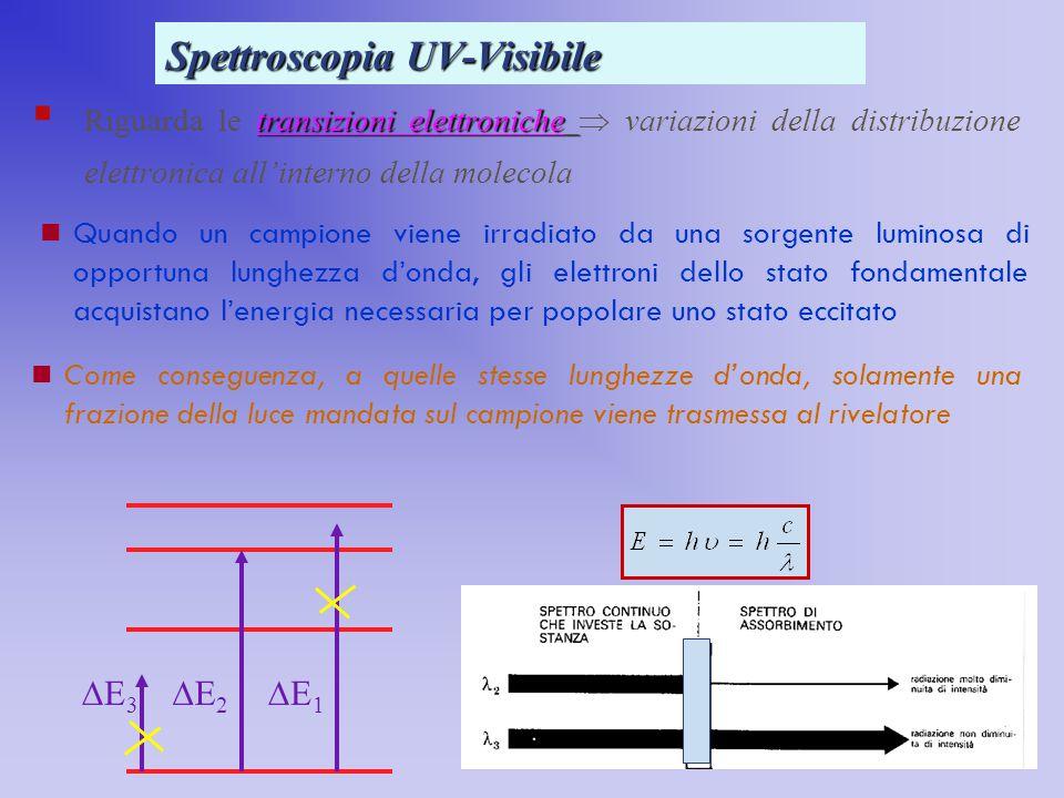 Spettroscopia UV-Visibile transizioni elettroniche  Riguarda le transizioni elettroniche  variazioni della distribuzione elettronica all'interno del