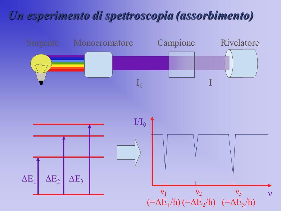 Un esperimento di spettroscopia (assorbimento) SorgenteMonocromatoreCampioneRivelatore E1E1 E2E2 E3E3 I/I 0 1 (=  E 1 /h) 2 (=  E 2 /h) 3 (= 