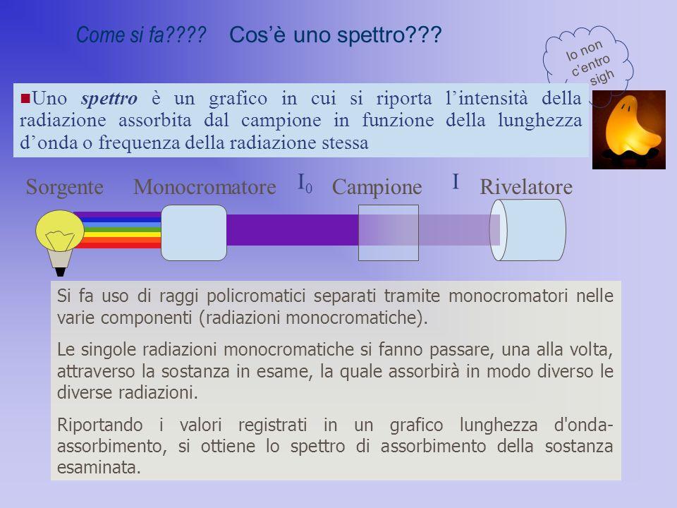 Come si fa???? Cos'è uno spettro??? Io non c'entro.. sigh Uno spettro è un grafico in cui si riporta l'intensità della radiazione assorbita dal campio