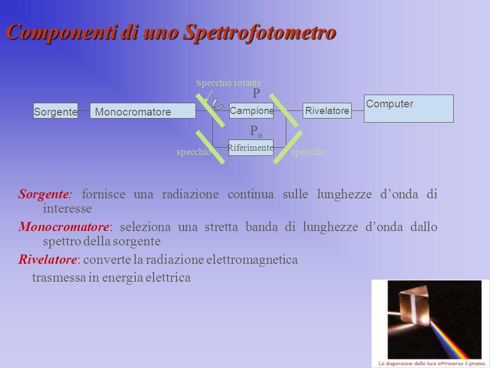 Componenti di uno Spettrofotometro Sorgente: fornisce una radiazione continua sulle lunghezze d'onda di interesse Monocromatore: seleziona una stretta