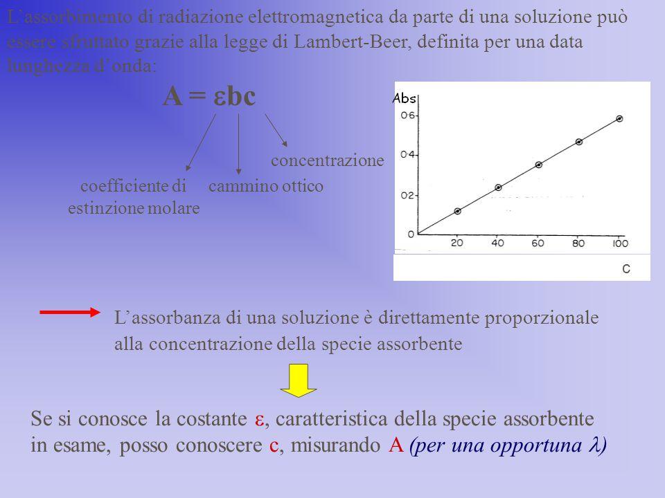 L'assorbimento di radiazione elettromagnetica da parte di una soluzione può essere sfruttato grazie alla legge di Lambert-Beer, definita per una data