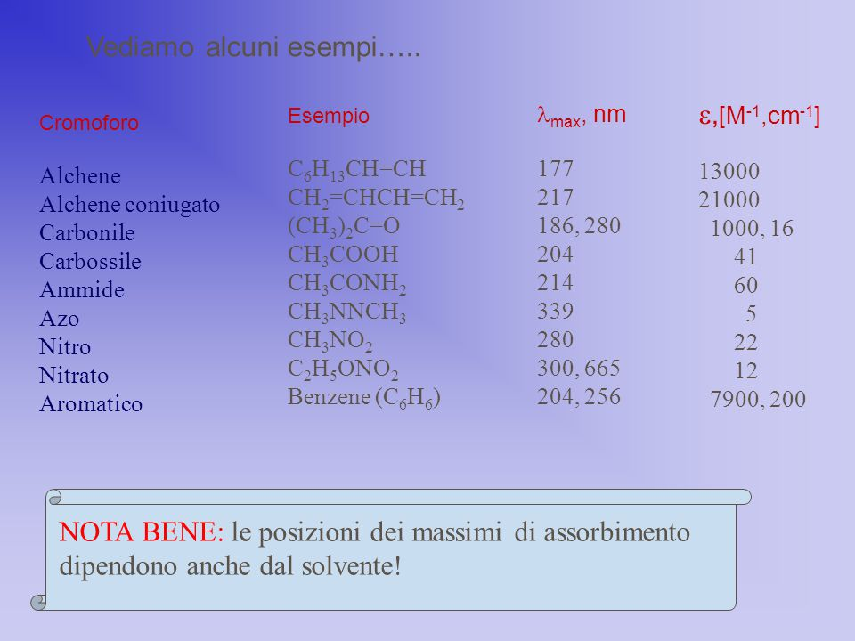 Vediamo alcuni esempi….. Cromoforo Alchene Alchene coniugato Carbonile Carbossile Ammide Azo Nitro Nitrato Aromatico NOTA BENE: le posizioni dei massi