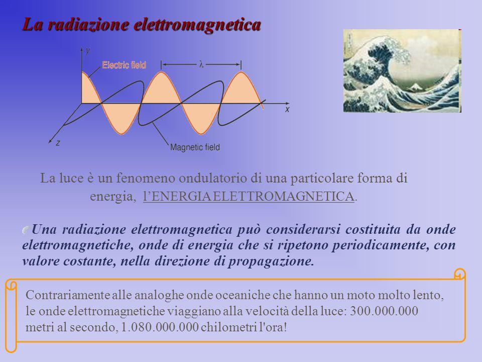 La radiazione elettromagnetica Una radiazione elettromagnetica può considerarsi costituita da onde elettromagnetiche, onde di energia che si ripetono