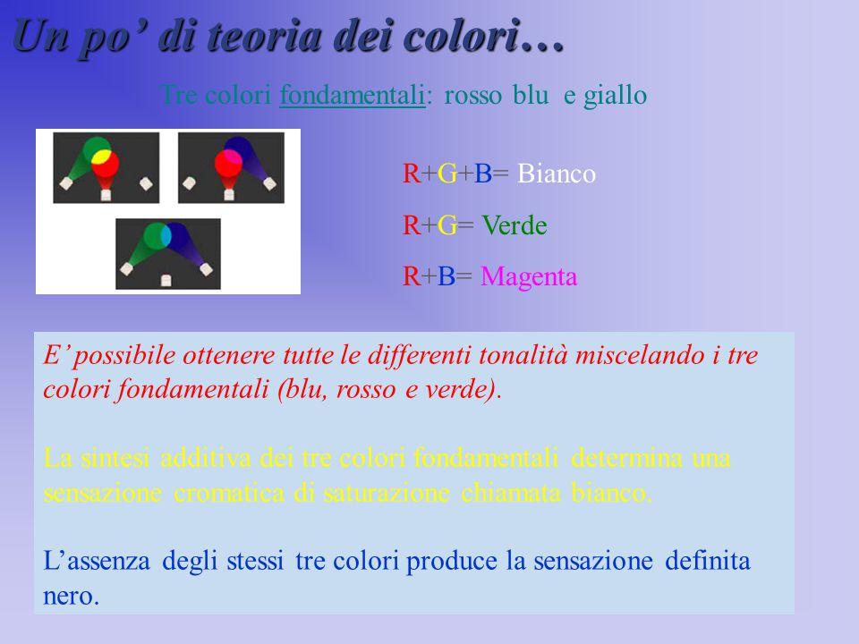 Un po' di teoria dei colori… E' possibile ottenere tutte le differenti tonalità miscelando i tre colori fondamentali (blu, rosso e verde). La sintesi