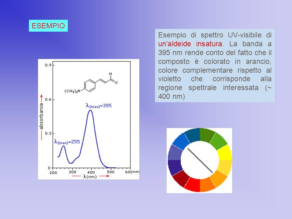 Esempio di spettro UV-visibile di un'aldeide insatura. La banda a 395 nm rende conto del fatto che il composto è colorato in arancio, colore complemen