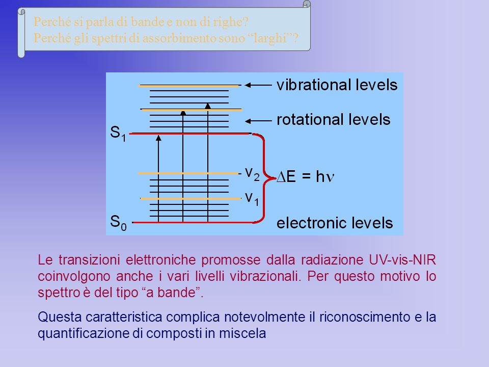Le transizioni elettroniche promosse dalla radiazione UV-vis-NIR coinvolgono anche i vari livelli vibrazionali. Per questo motivo lo spettro è del tip