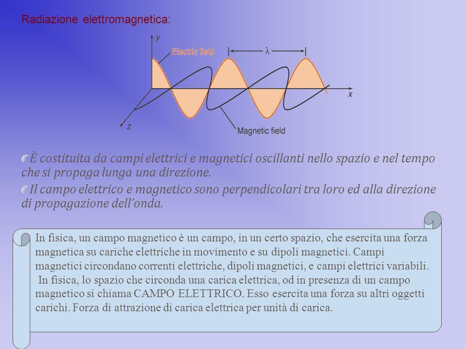 È costituita da campi elettrici e magnetici oscillanti nello spazio e nel tempo che si propaga lunga una direzione. Il campo elettrico e magnetico son