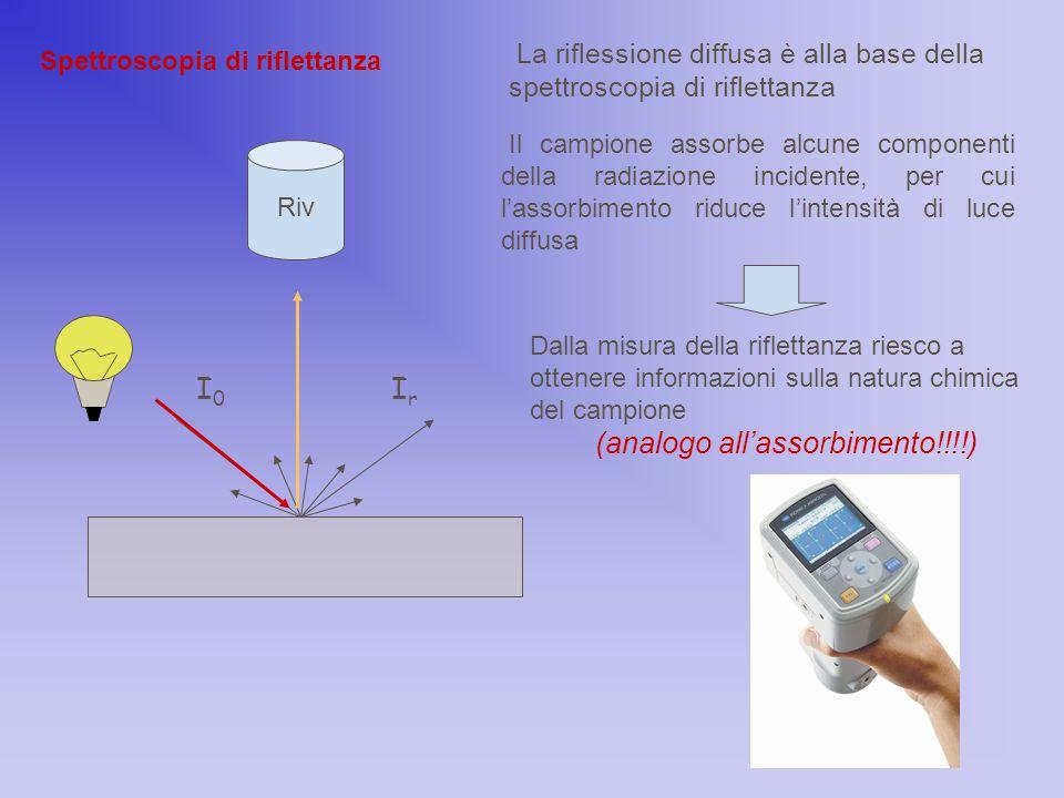 Spettroscopia di riflettanza I0I0 IrIr Riv La riflessione diffusa è alla base della spettroscopia di riflettanza Dalla misura della riflettanza riesco