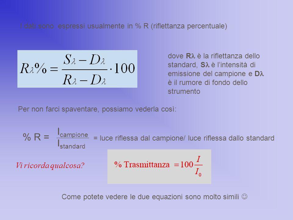 I dati sono espressi usualmente in % R (riflettanza percentuale) dove R è la riflettanza dello standard, S è l'intensità di emissione del campione e D