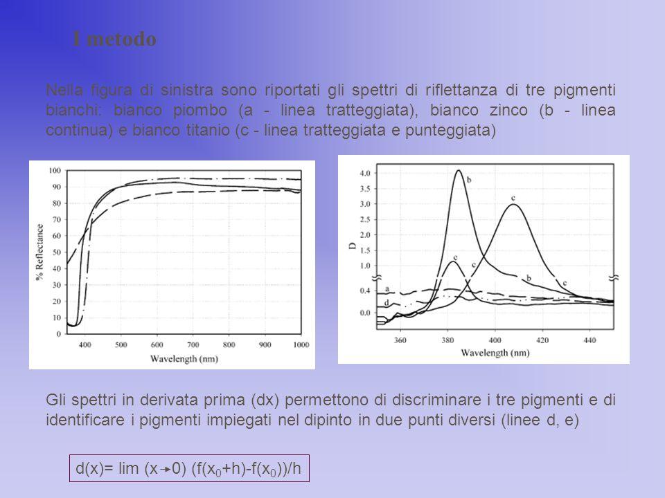 Nella figura di sinistra sono riportati gli spettri di riflettanza di tre pigmenti bianchi: bianco piombo (a - linea tratteggiata), bianco zinco (b -