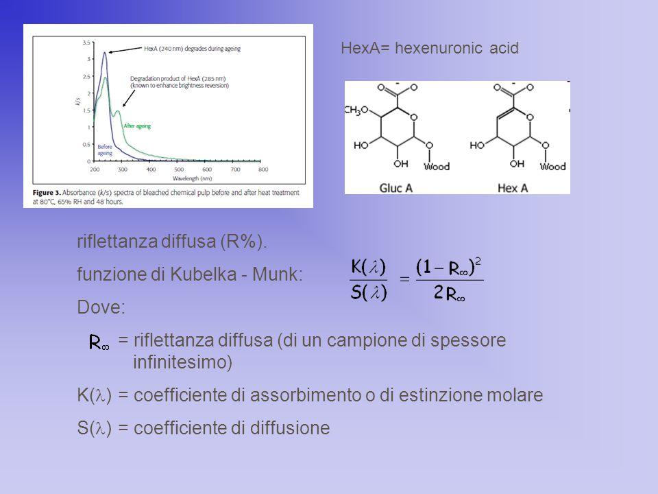 HexA= hexenuronic acid riflettanza diffusa (R%). funzione di Kubelka - Munk: Dove: = riflettanza diffusa (di un campione di spessore infinitesimo) K(