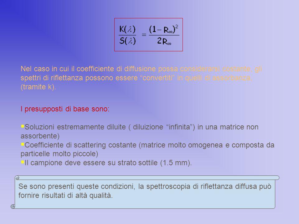 """Nel caso in cui il coefficiente di diffusione possa considerarsi costante, gli spettri di riflettanza possono essere """"convertiti"""" in quelli di assorba"""