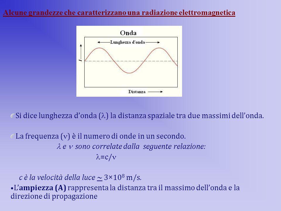 Si dice lunghezza d'onda ( ) la distanza spaziale tra due massimi dell'onda. La frequenza ( ) è il numero di onde in un secondo. e sono correlate dall