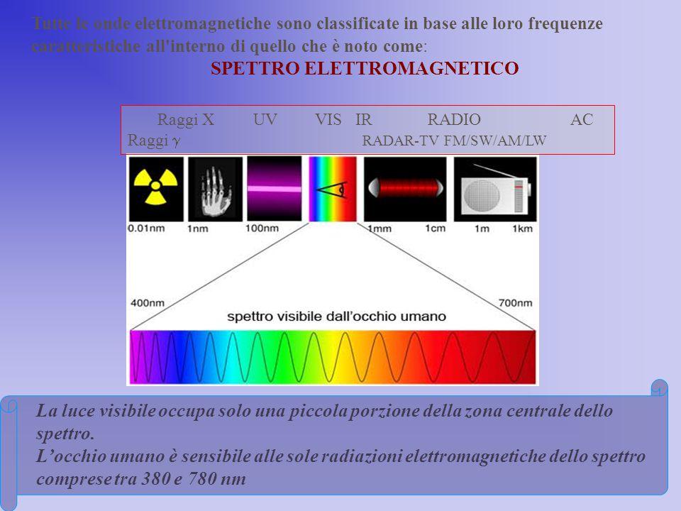 La luce visibile occupa solo una piccola porzione della zona centrale dello spettro. L'occhio umano è sensibile alle sole radiazioni elettromagnetiche