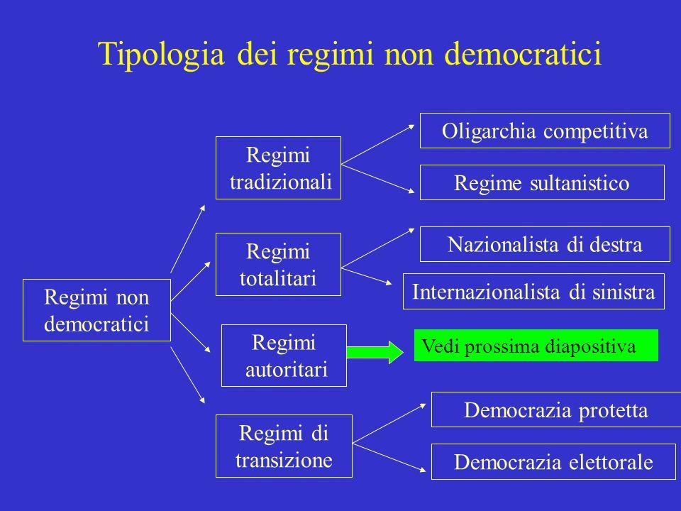 5 Coalizione dominante Mentalità/Ideologia legittimante Mobilitazione dall'alto Strutturazione del regime Regimi Autoritari Dimensioni e variazioni ri