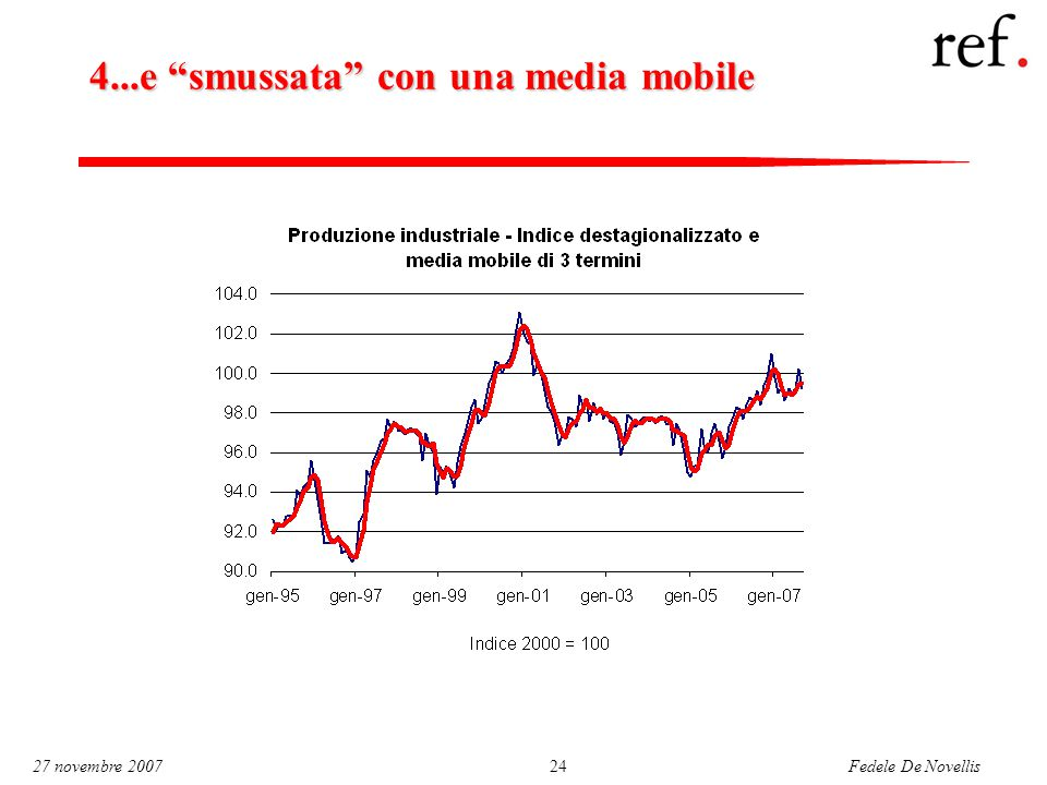 "Fedele De Novellis 27 novembre 200724 4...e ""smussata"" con una media mobile"