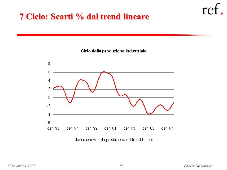 Fedele De Novellis 27 novembre 200727 7 Ciclo: Scarti % dal trend lineare