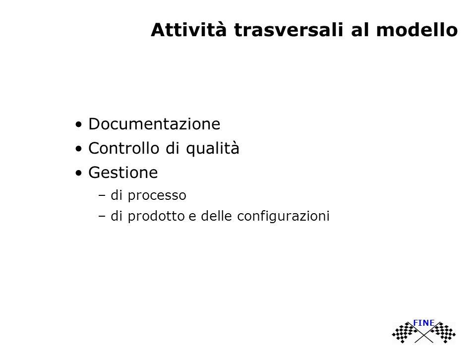 Attività trasversali al modello Documentazione Controllo di qualità Gestione – di processo – di prodotto e delle configurazioni FINE