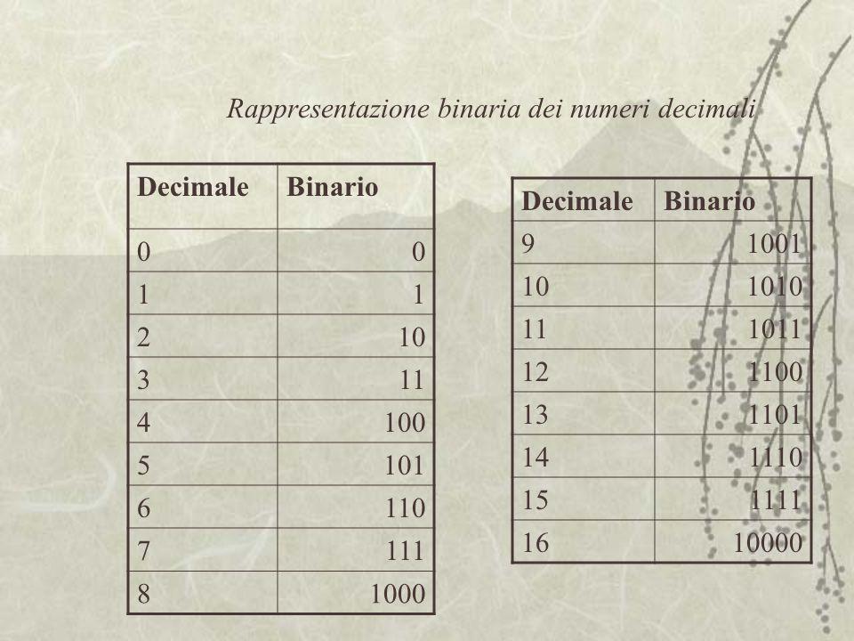 Rappresentazione binaria dei numeri decimali DecimaleBinario 00 11 210 311 4100 5101 6110 7111 81000 DecimaleBinario 91001 101010 111011 121100 131101 141110 151111 1610000