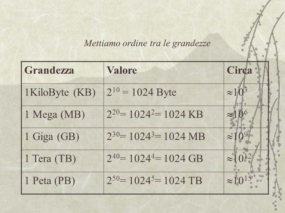 Mettiamo ordine tra le grandezze GrandezzaValoreCirca 1KiloByte (KB)2 10 = 1024 Byte  10 3 1 Mega (MB)2 20 = 1024 2 = 1024 KB  10 6 1 Giga (GB)2 30 = 1024 3 = 1024 MB  10 9 1 Tera (TB)2 40 = 1024 4 = 1024 GB  10 12 1 Peta (PB)2 50 = 1024 5 = 1024 TB  10 15