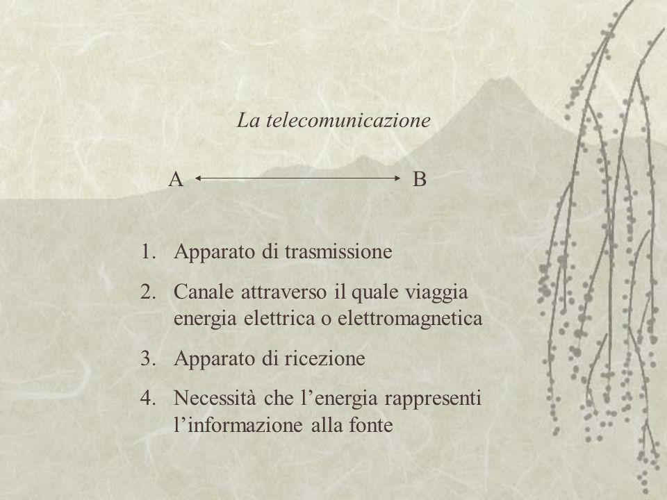 La telecomunicazione AB 1.Apparato di trasmissione 2.Canale attraverso il quale viaggia energia elettrica o elettromagnetica 3.Apparato di ricezione 4.Necessità che l'energia rappresenti l'informazione alla fonte
