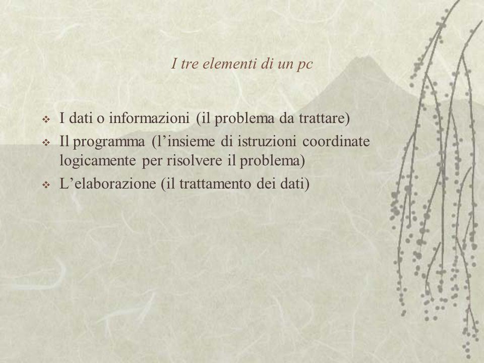 I tre elementi di un pc  I dati o informazioni (il problema da trattare)  Il programma (l'insieme di istruzioni coordinate logicamente per risolvere il problema)  L'elaborazione (il trattamento dei dati)
