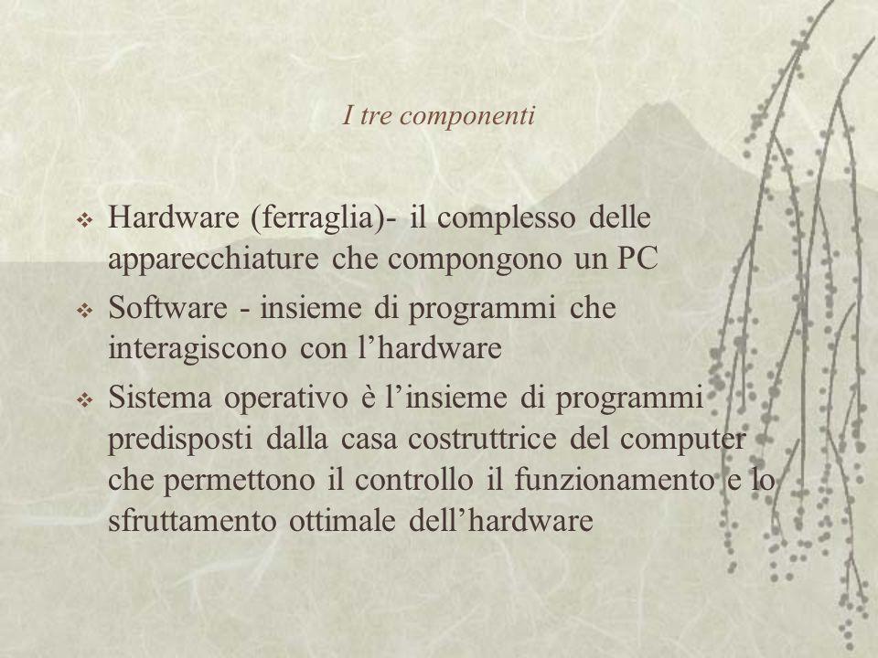 I tre componenti  Hardware (ferraglia)- il complesso delle apparecchiature che compongono un PC  Software - insieme di programmi che interagiscono con l'hardware  Sistema operativo è l'insieme di programmi predisposti dalla casa costruttrice del computer che permettono il controllo il funzionamento e lo sfruttamento ottimale dell'hardware