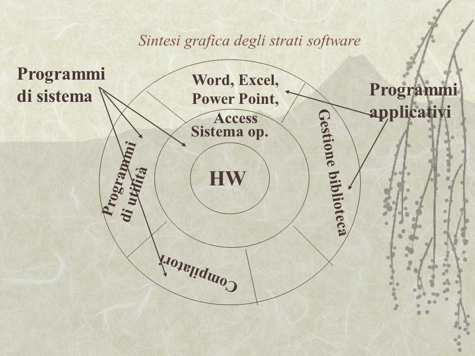 Sintesi grafica degli strati software HW Sistema op. Word, Excel, Power Point, Access Gestione biblioteca Programmi di utilità Compilatori Programmi d