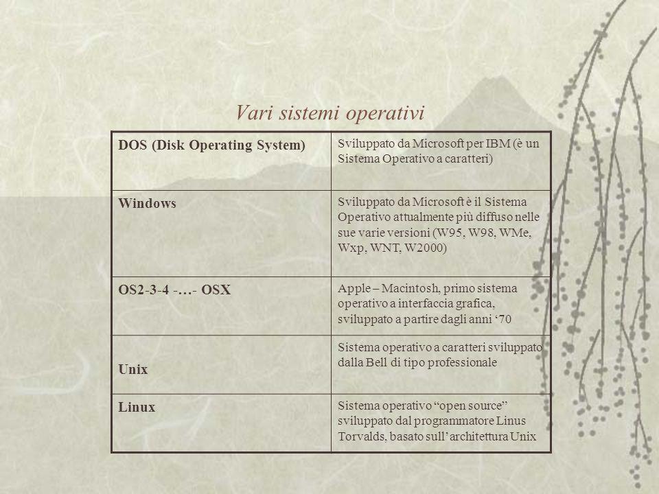 Vari sistemi operativi DOS (Disk Operating System) Sviluppato da Microsoft per IBM (è un Sistema Operativo a caratteri) Windows Sviluppato da Microsoft è il Sistema Operativo attualmente più diffuso nelle sue varie versioni (W95, W98, WMe, Wxp, WNT, W2000) OS2-3-4 -…- OSX Apple – Macintosh, primo sistema operativo a interfaccia grafica, sviluppato a partire dagli anni '70 Unix Sistema operativo a caratteri sviluppato dalla Bell di tipo professionale Linux Sistema operativo open source sviluppato dal programmatore Linus Torvalds, basato sull'architettura Unix