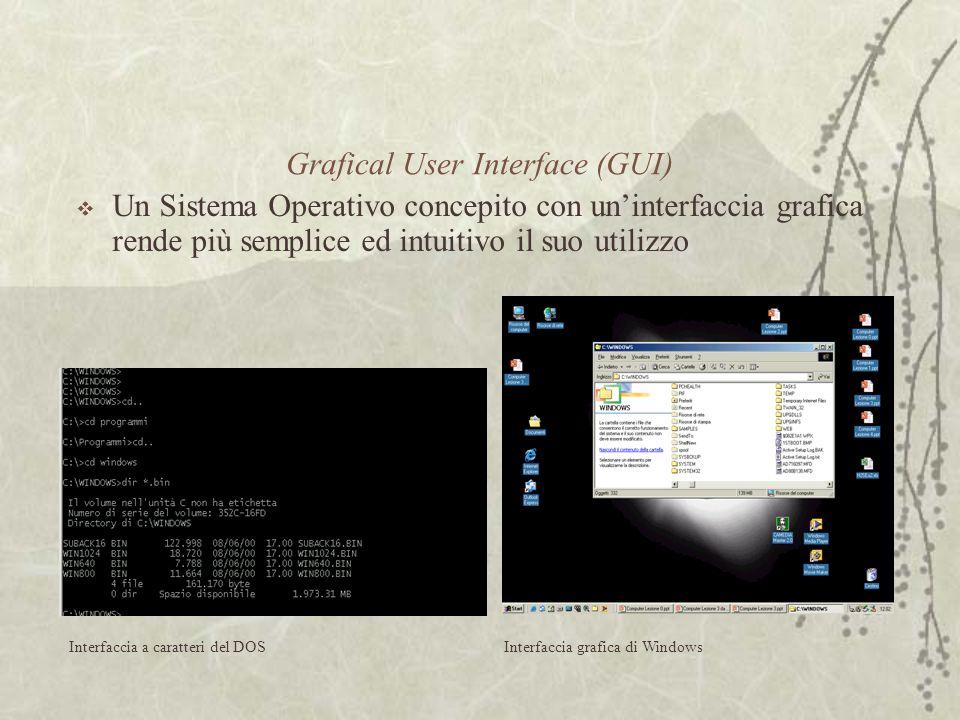 Grafical User Interface (GUI)  Un Sistema Operativo concepito con un'interfaccia grafica rende più semplice ed intuitivo il suo utilizzo Interfaccia a caratteri del DOSInterfaccia grafica di Windows