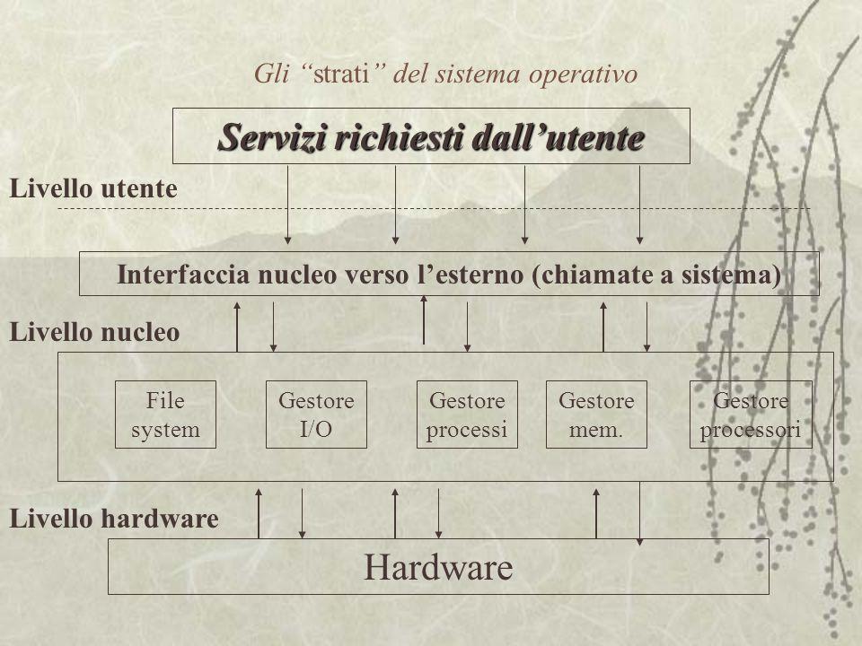 Gli strati del sistema operativo Hardware Gestore processi Gestore I/O File system Gestore mem.