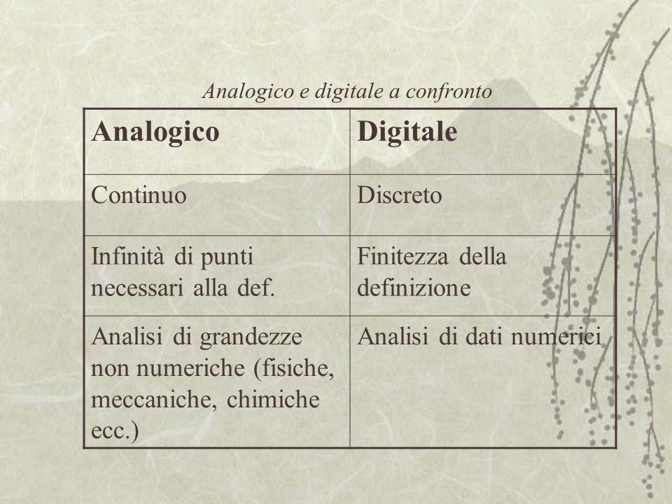 Analogico e digitale a confronto AnalogicoDigitale ContinuoDiscreto Infinità di punti necessari alla def.
