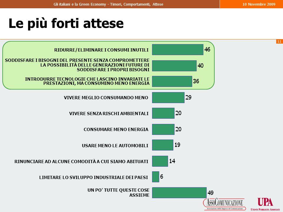 11 Gli italiani e la Green Economy - Timori, Comportamenti, Attese10 Novembre 2009 Le più forti attese RIDURRE/ELIMINARE I CONSUMI INUTILI SODDISFARE I BISOGNI DEL PRESENTE SENZA COMPROMETTERE LA POSSIBILITÀ DELLE GENERAZIONI FUTURE DI SODDISFARE I PROPRI BISOGNI INTRODURRE TECNOLOGIE CHE LASCINO INVARIATE LE PRESTAZIONI, MA CONSUMINO MENO ENERGIA VIVERE MEGLIO CONSUMANDO MENO VIVERE SENZA RISCHI AMBIENTALI CONSUMARE MENO ENERGIA USARE MENO LE AUTOMOBILI RINUNCIARE AD ALCUNE COMODITÀ A CUI SIAMO ABITUATI LIMITARE LO SVILUPPO INDUSTRIALE DEI PAESI UN PO TUTTE QUESTE COSE ASSIEME