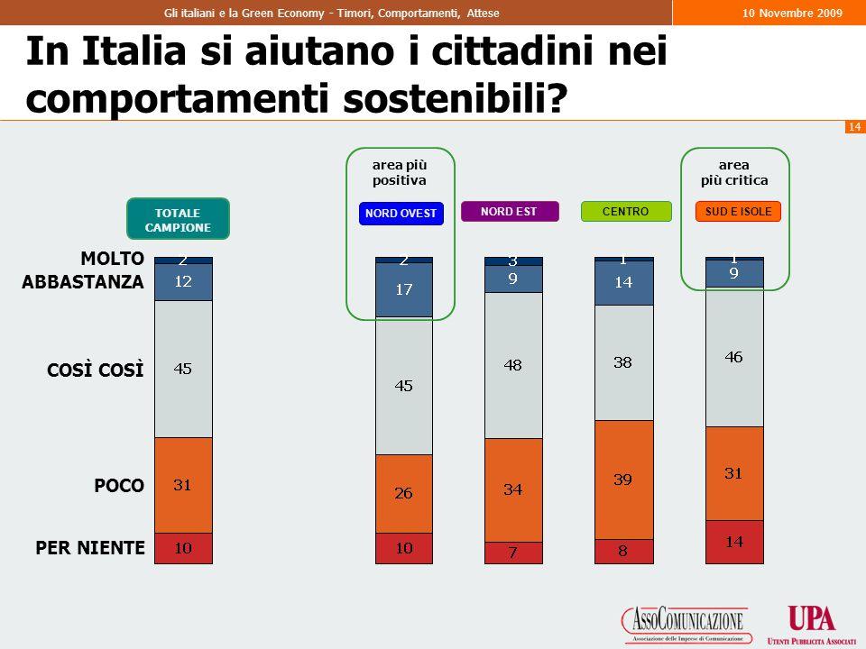 14 Gli italiani e la Green Economy - Timori, Comportamenti, Attese10 Novembre 2009 MOLTO PER NIENTE ABBASTANZA COSÌ POCO In Italia si aiutano i cittadini nei comportamenti sostenibili.