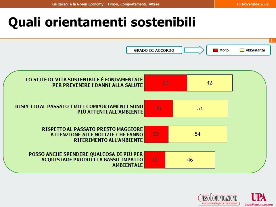 16 Gli italiani e la Green Economy - Timori, Comportamenti, Attese10 Novembre 2009 Quali orientamenti sostenibili LO STILE DI VITA SOSTENIBILE È FONDAMENTALE PER PREVENIRE I DANNI ALLA SALUTE RISPETTO AL PASSATO I MIEI COMPORTAMENTI SONO PIÙ ATTENTI ALL'AMBIENTE RISPETTO AL PASSATO PRESTO MAGGIORE ATTENZIONE ALLE NOTIZIE CHE FANNO RIFERIMENTO ALL'AMBIENTE POSSO ANCHE SPENDERE QUALCOSA DI PIÙ PER ACQUISTARE PRODOTTI A BASSO IMPATTO AMBIENTALE MoltoAbbastanza GRADO DI ACCORDO