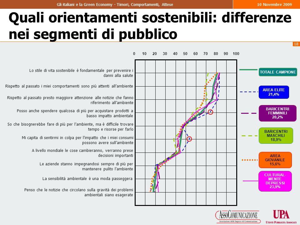 18 Gli italiani e la Green Economy - Timori, Comportamenti, Attese10 Novembre 2009 Quali orientamenti sostenibili: differenze nei segmenti di pubblico AREA ELITE 21,4% BARICENTRI FEMMINILI 20,2% BARICENTRI MASCHILI 18,9% AREA GIOVANILE 15,6% TOTALE CAMPIONE CULTURAL- MENTE DEPRESSI 23,9% Lo stile di vita sostenibile è fondamentale per prevenire i danni alla salute Rispetto al passato i miei comportamenti sono più attenti all'ambiente Rispetto al passato presto maggiore attenzione alle notizie che fanno riferimento all'ambiente Posso anche spendere qualcosa di più per acquistare prodotti a basso impatto ambientale So che bisognerebbe fare di più per l'ambiente, ma è difficile trovare tempo e risorse per farlo Mi capita di sentirmi in colpa per l'impatto che i miei consumi possono avere sull'ambiente A livello mondiale le cose cambieranno, verranno prese decisioni importanti Le aziende stanno impegnandosi sempre di più per mantenere pulito l'ambiente La sensibilità ambientale è una moda passeggera Penso che le notizie che circolano sulla gravità dei problemi ambientali siano esagerate 0102030405060708090100