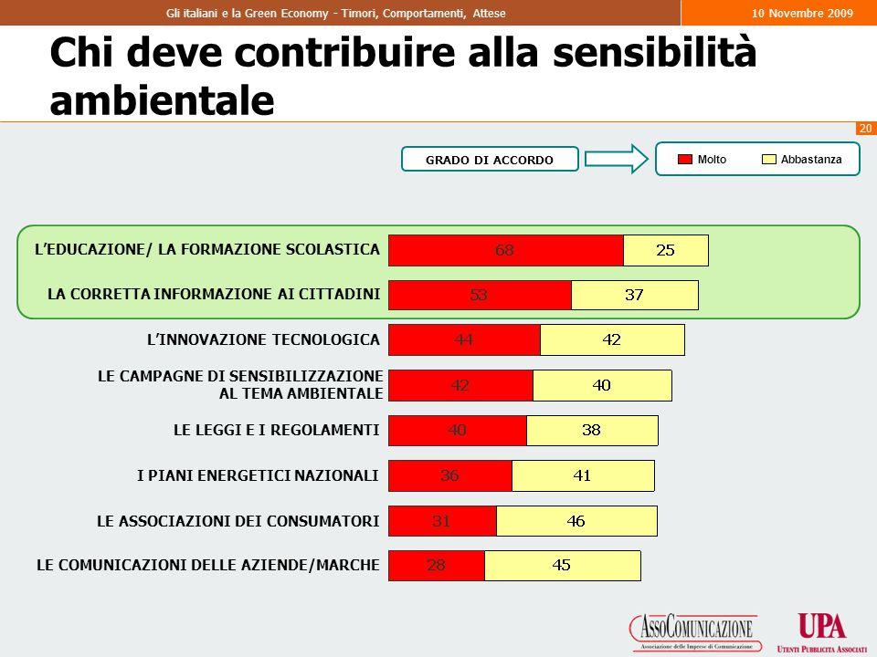 20 Gli italiani e la Green Economy - Timori, Comportamenti, Attese10 Novembre 2009 Chi deve contribuire alla sensibilità ambientale L'EDUCAZIONE/ LA FORMAZIONE SCOLASTICA LA CORRETTA INFORMAZIONE AI CITTADINI L'INNOVAZIONE TECNOLOGICA LE CAMPAGNE DI SENSIBILIZZAZIONE AL TEMA AMBIENTALE LE LEGGI E I REGOLAMENTI I PIANI ENERGETICI NAZIONALI LE ASSOCIAZIONI DEI CONSUMATORI LE COMUNICAZIONI DELLE AZIENDE/MARCHE MoltoAbbastanza GRADO DI ACCORDO