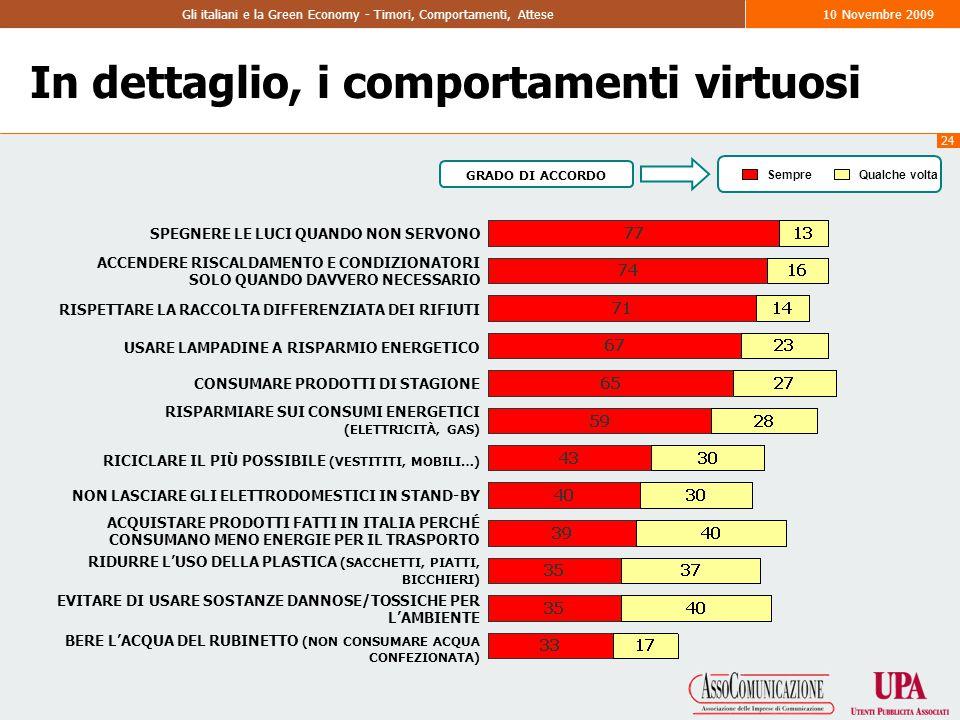 24 Gli italiani e la Green Economy - Timori, Comportamenti, Attese10 Novembre 2009 In dettaglio, i comportamenti virtuosi SPEGNERE LE LUCI QUANDO NON SERVONO ACCENDERE RISCALDAMENTO E CONDIZIONATORI SOLO QUANDO DAVVERO NECESSARIO RISPETTARE LA RACCOLTA DIFFERENZIATA DEI RIFIUTI USARE LAMPADINE A RISPARMIO ENERGETICO CONSUMARE PRODOTTI DI STAGIONE RISPARMIARE SUI CONSUMI ENERGETICI (ELETTRICITÀ, GAS) RICICLARE IL PIÙ POSSIBILE (VESTITITI, MOBILI…) NON LASCIARE GLI ELETTRODOMESTICI IN STAND-BY ACQUISTARE PRODOTTI FATTI IN ITALIA PERCHÉ CONSUMANO MENO ENERGIE PER IL TRASPORTO RIDURRE L'USO DELLA PLASTICA (SACCHETTI, PIATTI, BICCHIERI) EVITARE DI USARE SOSTANZE DANNOSE/TOSSICHE PER L'AMBIENTE BERE L'ACQUA DEL RUBINETTO (NON CONSUMARE ACQUA CONFEZIONATA) SempreQualche volta GRADO DI ACCORDO