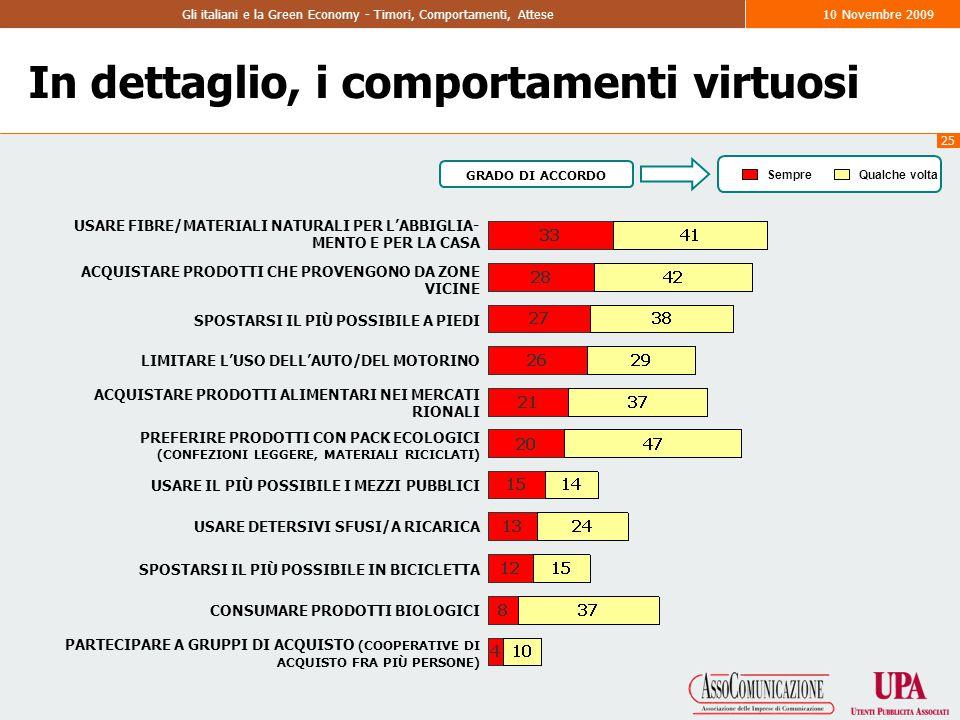 25 Gli italiani e la Green Economy - Timori, Comportamenti, Attese10 Novembre 2009 In dettaglio, i comportamenti virtuosi USARE FIBRE/MATERIALI NATURALI PER L'ABBIGLIA- MENTO E PER LA CASA ACQUISTARE PRODOTTI CHE PROVENGONO DA ZONE VICINE SPOSTARSI IL PIÙ POSSIBILE A PIEDI LIMITARE L'USO DELL'AUTO/DEL MOTORINO ACQUISTARE PRODOTTI ALIMENTARI NEI MERCATI RIONALI PREFERIRE PRODOTTI CON PACK ECOLOGICI (CONFEZIONI LEGGERE, MATERIALI RICICLATI) USARE IL PIÙ POSSIBILE I MEZZI PUBBLICI USARE DETERSIVI SFUSI/A RICARICA SPOSTARSI IL PIÙ POSSIBILE IN BICICLETTA CONSUMARE PRODOTTI BIOLOGICI PARTECIPARE A GRUPPI DI ACQUISTO (COOPERATIVE DI ACQUISTO FRA PIÙ PERSONE) SempreQualche volta GRADO DI ACCORDO