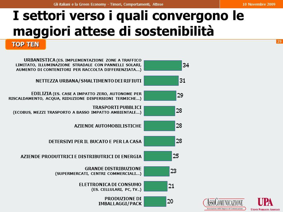 29 Gli italiani e la Green Economy - Timori, Comportamenti, Attese10 Novembre 2009 I settori verso i quali convergono le maggiori attese di sostenibilità URBANISTICA (ES.