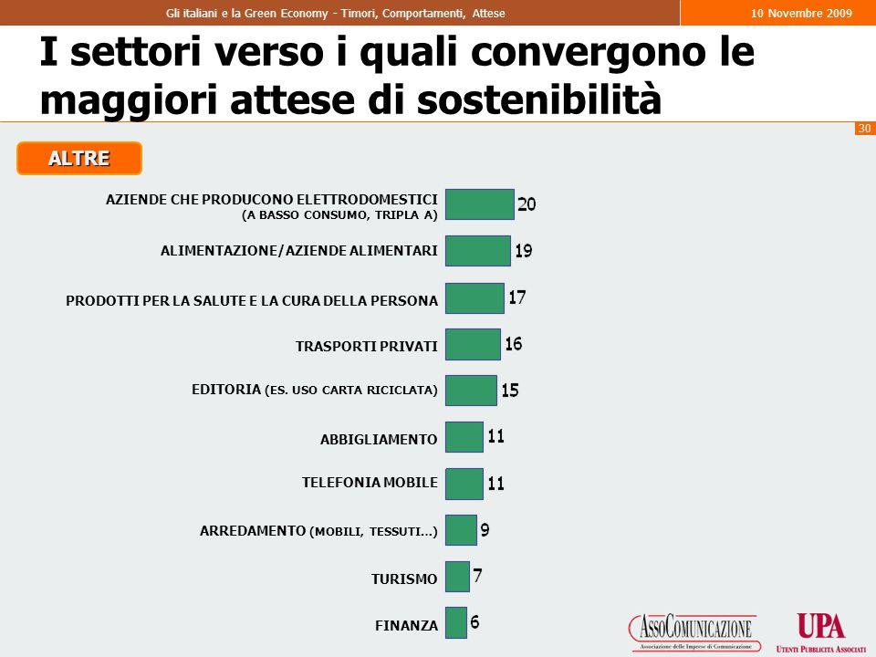30 Gli italiani e la Green Economy - Timori, Comportamenti, Attese10 Novembre 2009 I settori verso i quali convergono le maggiori attese di sostenibilità ALIMENTAZIONE/AZIENDE ALIMENTARI PRODOTTI PER LA SALUTE E LA CURA DELLA PERSONA TRASPORTI PRIVATI EDITORIA (ES.