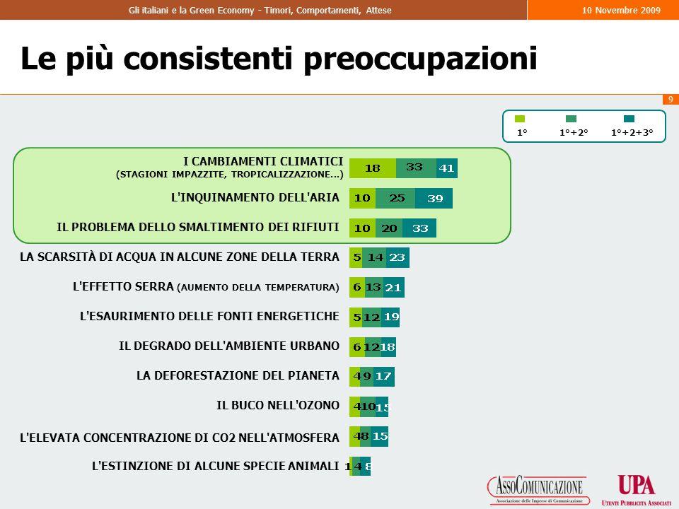 9 Gli italiani e la Green Economy - Timori, Comportamenti, Attese10 Novembre 2009 1°+2°1°1°+2+3° Le più consistenti preoccupazioni I CAMBIAMENTI CLIMATICI (STAGIONI IMPAZZITE, TROPICALIZZAZIONE...) L INQUINAMENTO DELL ARIA IL PROBLEMA DELLO SMALTIMENTO DEI RIFIUTI LA SCARSITÀ DI ACQUA IN ALCUNE ZONE DELLA TERRA L EFFETTO SERRA (AUMENTO DELLA TEMPERATURA) L ESAURIMENTO DELLE FONTI ENERGETICHE IL DEGRADO DELL AMBIENTE URBANO LA DEFORESTAZIONE DEL PIANETA IL BUCO NELL OZONO L ELEVATA CONCENTRAZIONE DI CO2 NELL ATMOSFERA L ESTINZIONE DI ALCUNE SPECIE ANIMALI