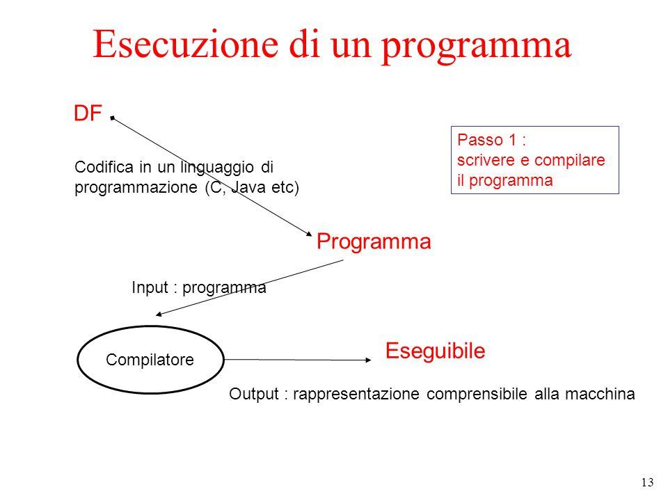 13 Esecuzione di un programma DF Codifica in un linguaggio di programmazione (C, Java etc) Programma Compilatore Input : programma Output : rappresentazione comprensibile alla macchina Eseguibile Passo 1 : scrivere e compilare il programma