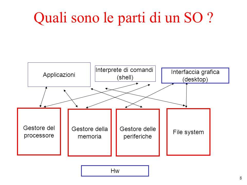 8 Quali sono le parti di un SO .