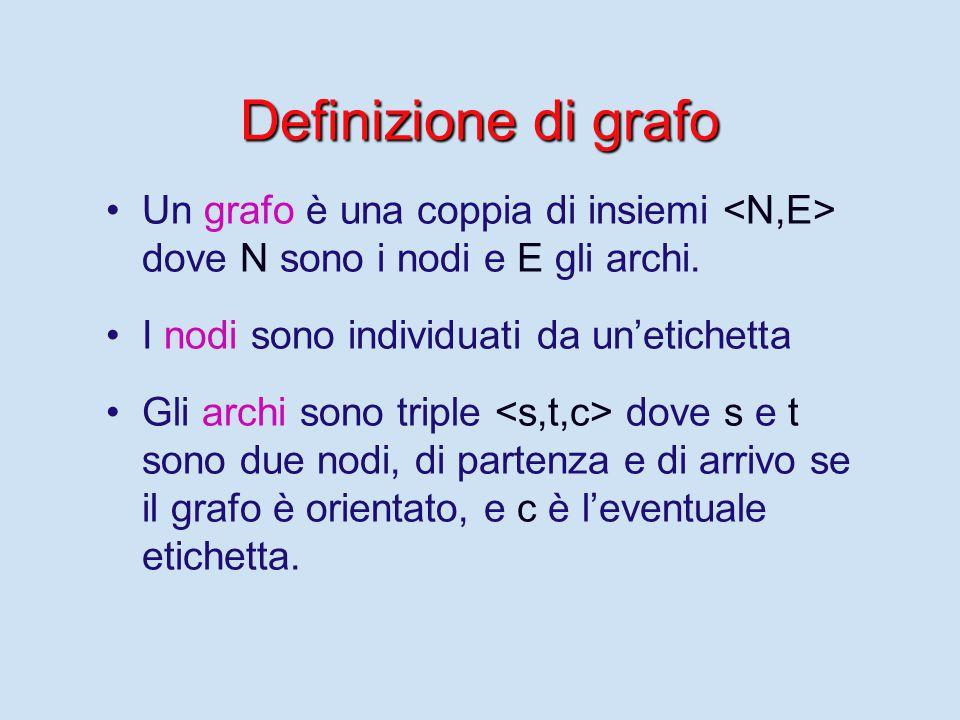 Definizione di grafo Un grafo è una coppia di insiemi dove N sono i nodi e E gli archi.