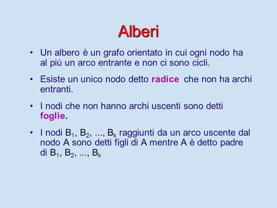 Alberi Un albero è un grafo orientato in cui ogni nodo ha al più un arco entrante e non ci sono cicli.