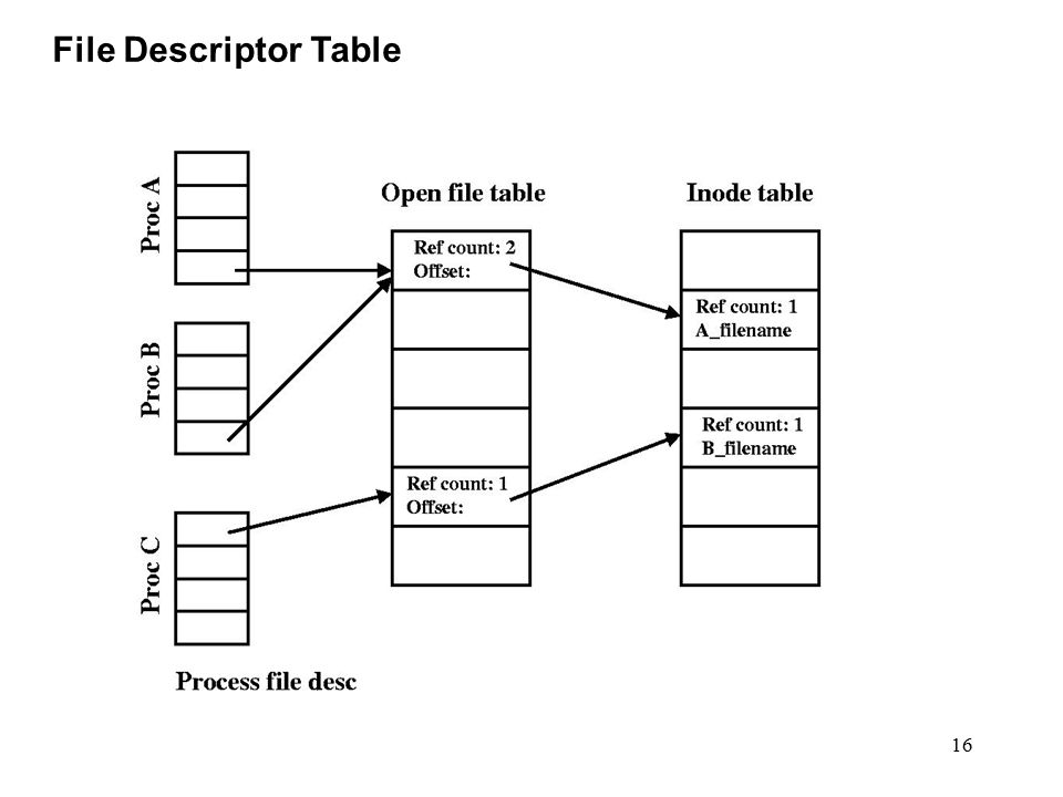 16 File Descriptor Table